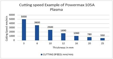 CNC Plasma Cutting Speed chart